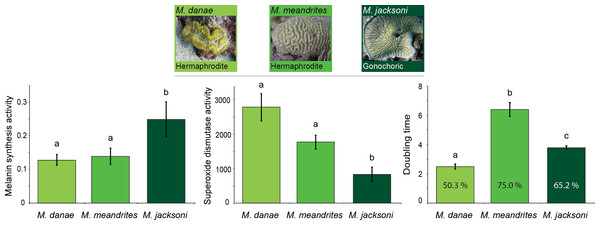 Relation between immunity and reproduction in corals.