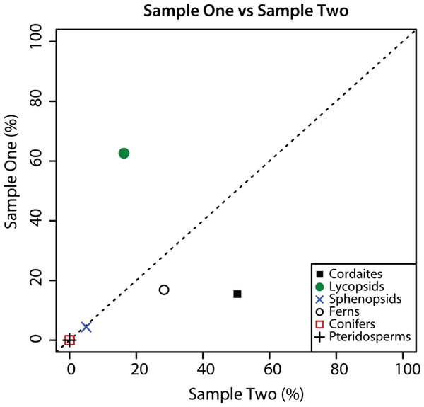 Composition of palynological Sample 1 and 2.