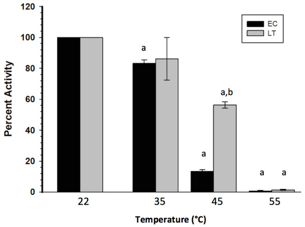 Heat-induced inactivation of EC and LT skeletal muscle GAPDH.