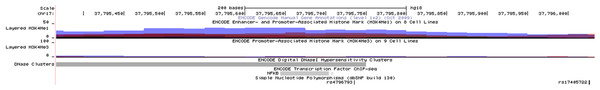 SNP rs4796793 in the UCSC genome browser.