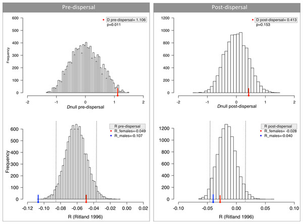 No difference in dispersal between males and females measured by relatedness (R) and difference in assignment index (D).