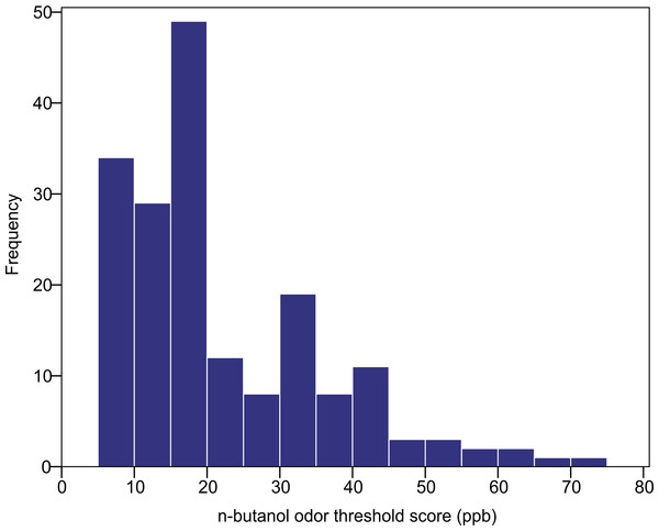 Distribution of n-butanol olfactory threshold scores for 182 participants of diverse ancestry.