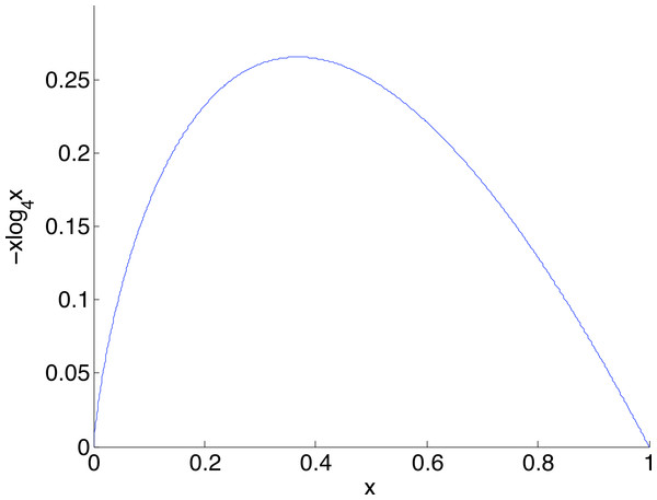 The graph of a component of diversity, −xlog4x.
