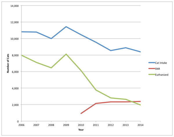 Comparison of SJACS cat intake, euthanasia and SNR cats, 2006–2014.