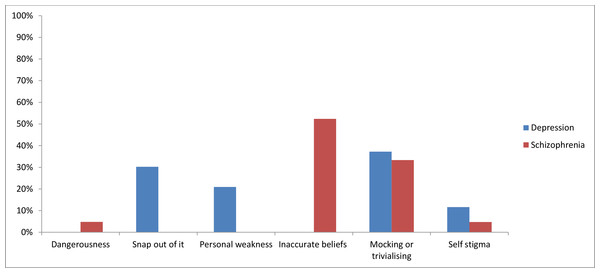 Types of stigmatising attitudes by mental illness.