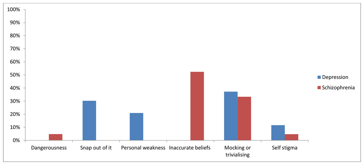 Use Of Twitter To Monitor Attitudes Toward Depression And