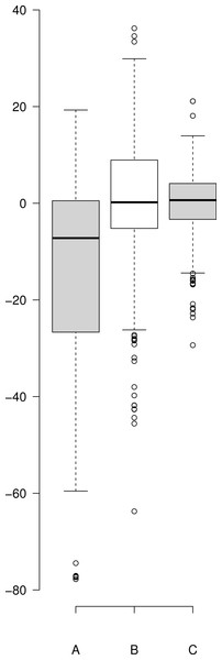 Boxplot of the residuals associated with each data fitting.