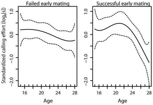 The age-specific calling curves of males that failed and succeeded in their early mating.