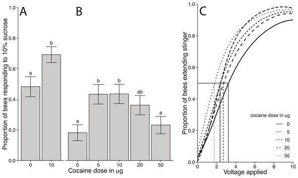 Behavioural responsiveness following cocaine administration in honey bees.