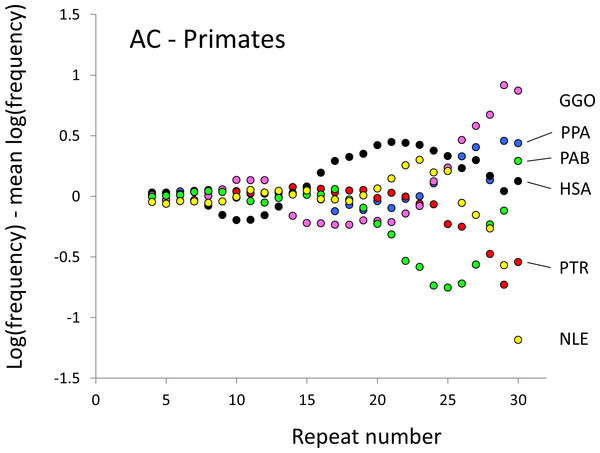 Variation in relative frequency of different length AC microsatellites in six higher primates.