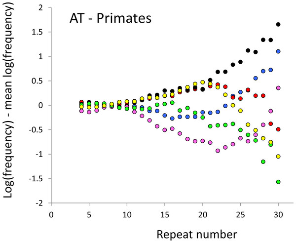 Variation in relative frequency of different length AT microsatellites in higher primates.
