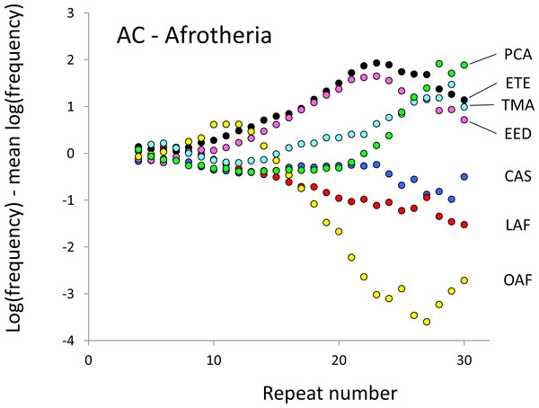 Variation in relative frequency of different length AC microsatellites in seven Afrotheria.