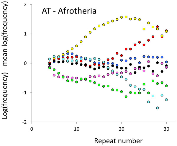 Variation in relative frequency of different length AT microsatellites in seven Afrotheria.