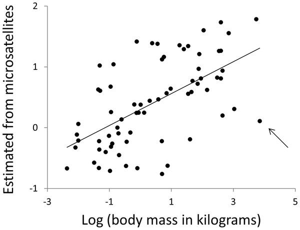 Using microsatellites to predict body weight.