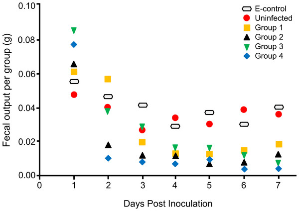The effect of Neospora caninum infection on locust fecal output.
