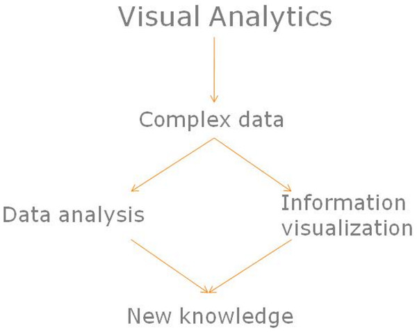 Visual analytics impact on complex data.