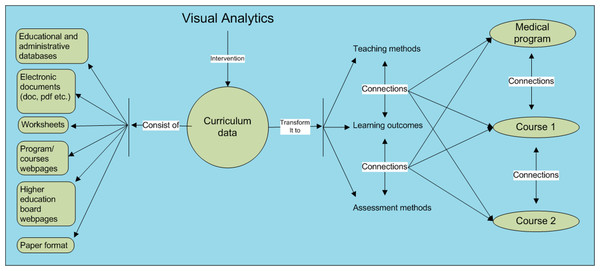 The study framework for analyzing and representing the curriculum data.