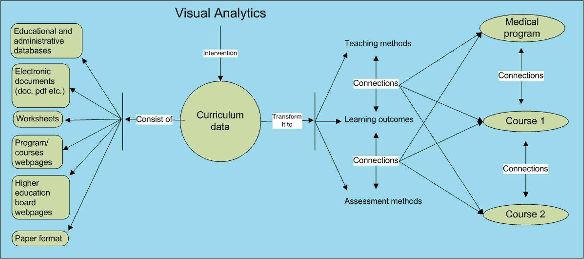 Visual analytics in healthcare education: exploring novel ways to ...