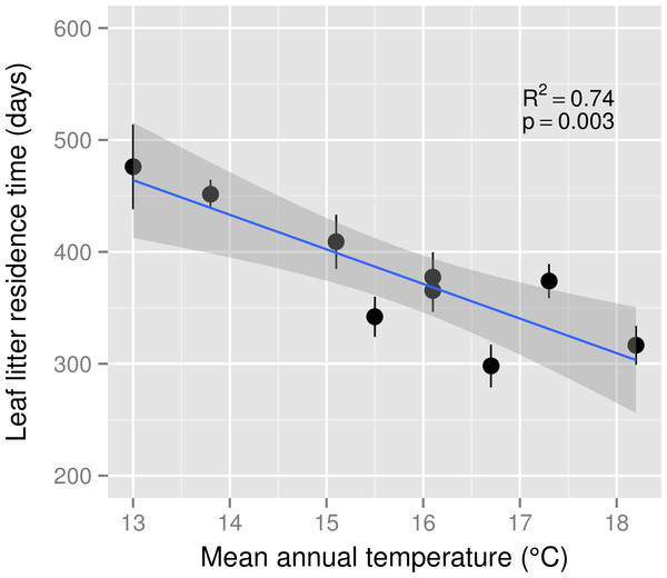 Leaf litter residence time across a mean annual temperature gradient on the Island of Hawaii.