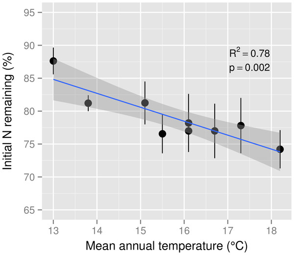 Nitrogen remaining in leaf litter after six months of decomposition across a mean annual temperature gradient on the Island of Hawaii.