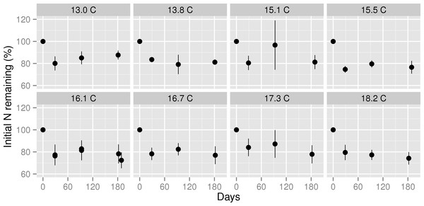 Nitrogen remaining in decomposing leaf litter at three stages of decomposition across a mean annual temperature gradient on the Island of Hawaii.