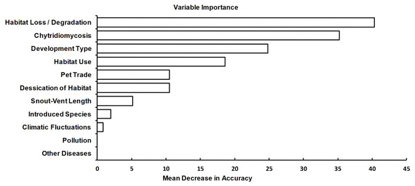 Relative importance of variables for predicting population trend.