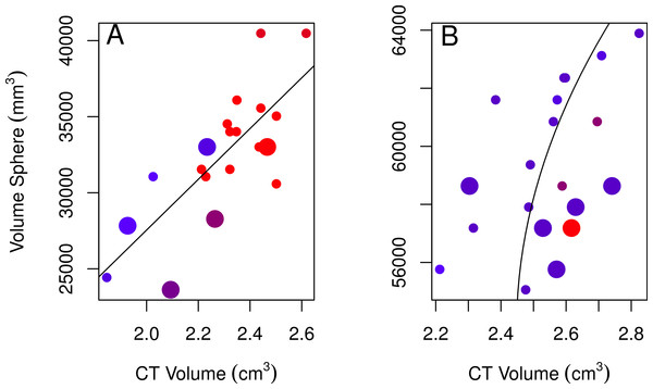 Plots of the volumes of spheres and volumes calculated from CT scans for females and males.
