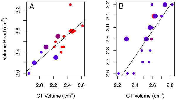 Plots of the bead volumes and CT volumes for females and males.