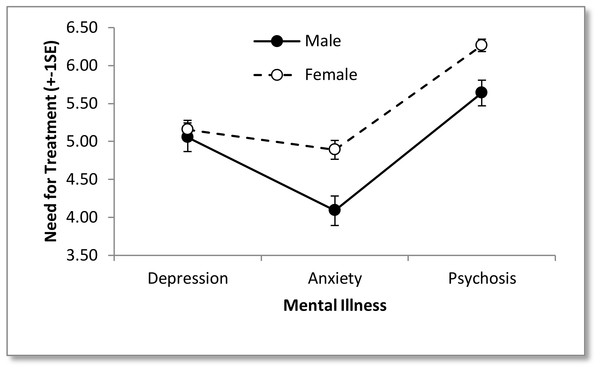 Image of need for treatment expressed by male and female participants towards the three types of mental illness.