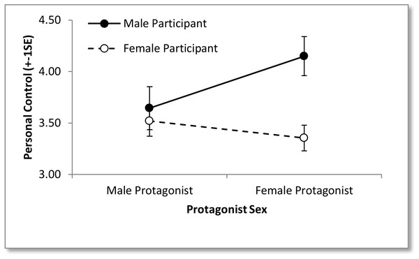 Image of perceived level of personal control over mental illness for each protagonist sex as rated by each participant sex.