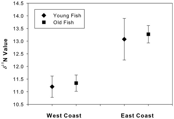 "Degradation test for ""young"" and ""old"" fish."