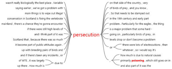 A word tree demonstrating the contextual mentions of 'persecution' by interviewees of the Sea Eagle Recovery Project, as determined from a query made in NVivo software as part of a digital typographical analysis.