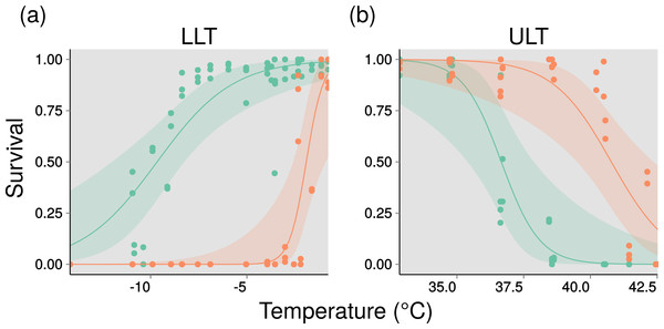 Thermal performance curves for two entomopathogenic nematodes.