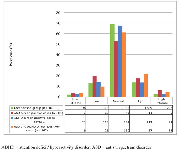 Prevalence of NDPs and their distribution between low extreme, low, normal, high, and high extreme categories of BMI.