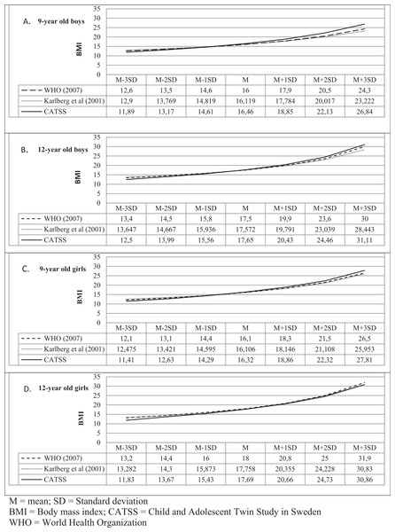 Comparison between BMI references.