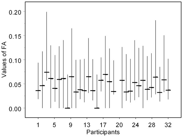 Values of fluctuating asymmetry (median, lower and upper quartiles) obtained by 31 participants from the same set of 100 birch leaves.
