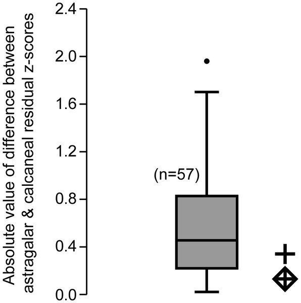 Box plot of z-score-standardized differences in residuals.