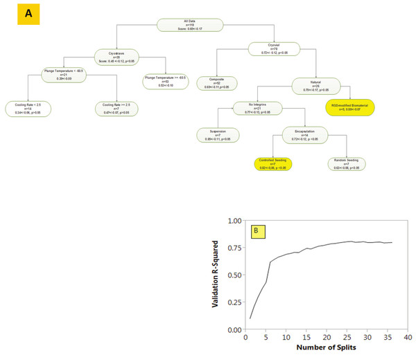 A Decision Tree Learning Analysis of cryopreservation data with branch-validation tracker underneath.