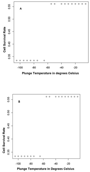 A 2D plot zooming in on a classification boundary for the plunge temperature.