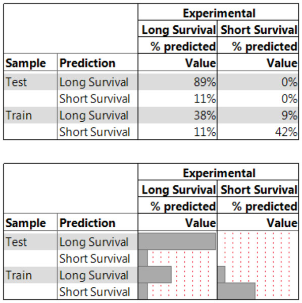 A nested summary table of the NBC model.