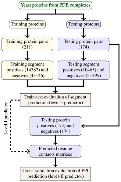 Schema of train-test split for evaluation of trained classifiers.