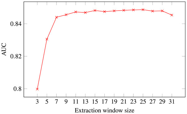 ROC AUC scores of level-I predictor trained on secondary structure for different extraction window sizes.