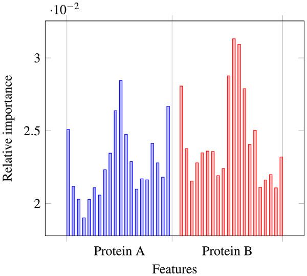 Relative importances of individual features in level-I predictor feature vector.