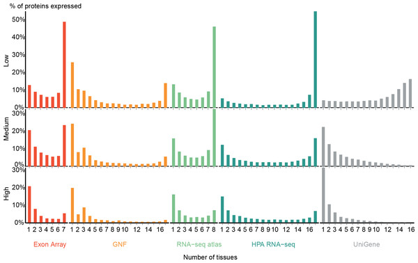 Distribution of expression breadth of the transcriptome datasets.