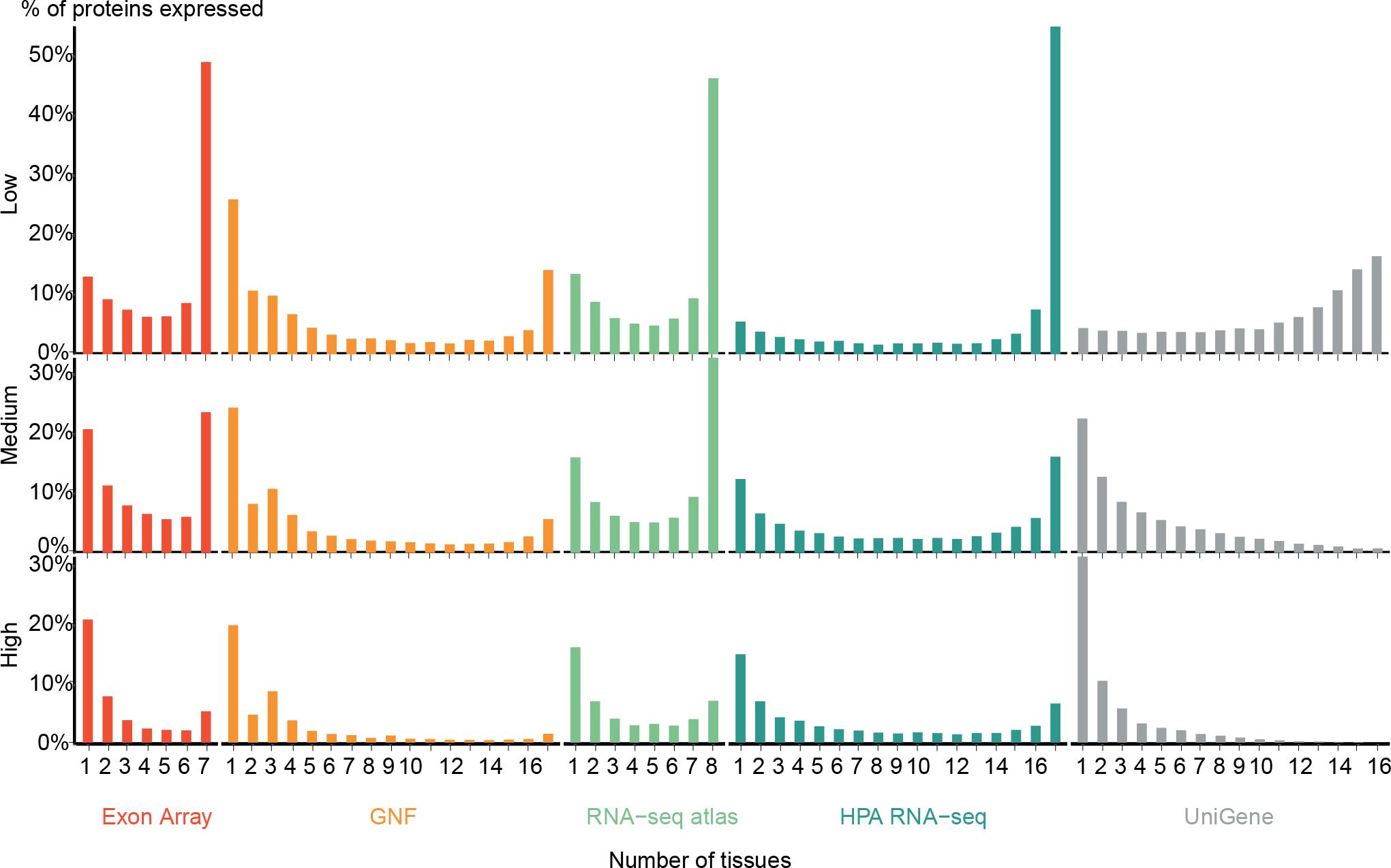 Comprehensive comparison of large-scale tissue expression