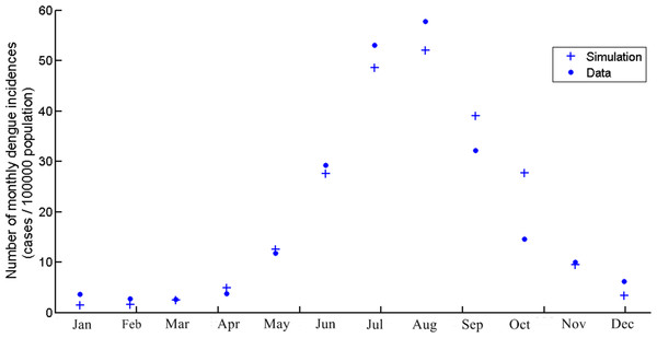 The number of monthly dengue incidences generated by the model and actual data of Chiang Mai from 2004 to 2014.