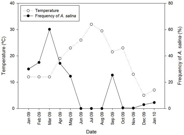 Seasonal variation of temperature and proportion of native A. salina in the brine shrimp community from pond CX throughout an annual cycle.