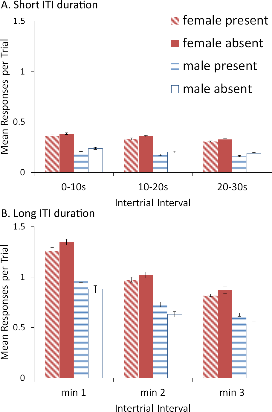 Using signals associated with safety in avoidance learning: computational model of sex ...