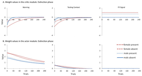 Mean values of the critic (A) and actor (B) weights at the end of each trial in the extinction phase for simulations presented in Fig. 4A.