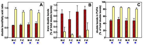 Distribution of double bonds in the lipids of RBC and plasma of male and female rats, during exposure of 30 days to a hyperlipidic cafeteria diet, compared with controls.